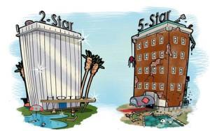 Hotel Rating - Global Travel Alliance SA